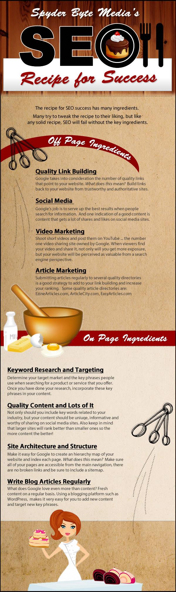 Spyder Byte Media's SEO Recipe for Success