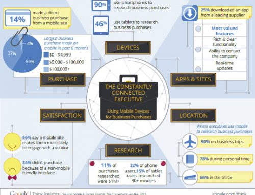 Infographic:  The Constantly Connected Executive: Using Mobile Devices for Business Purchases