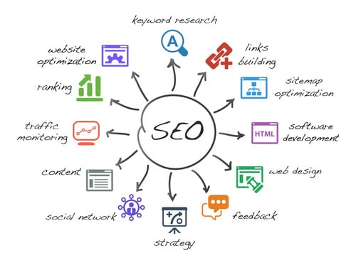 5 Basic SEO Techniques to OUTRANK your Competition | Detroit SEO