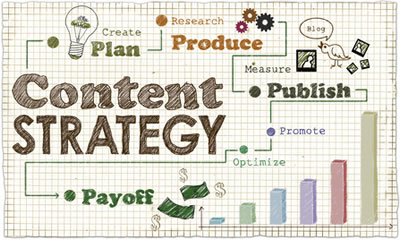 What Is a Content Marketing Strategy